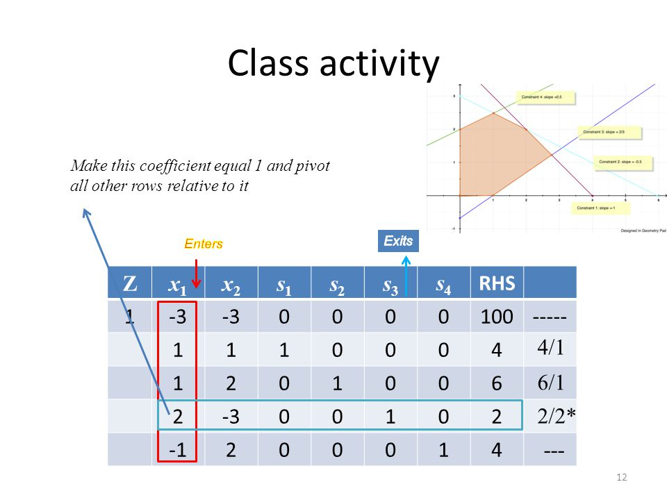 Class activity 12 Zx1x1 x2x2 s1s1 s2s2 s3s3 s4s4 RHS 1-3 0000100----- 1110004 1201006 2-300102 200014 4/1 6/1 2/2* --- Make this coefficient equal 1 a