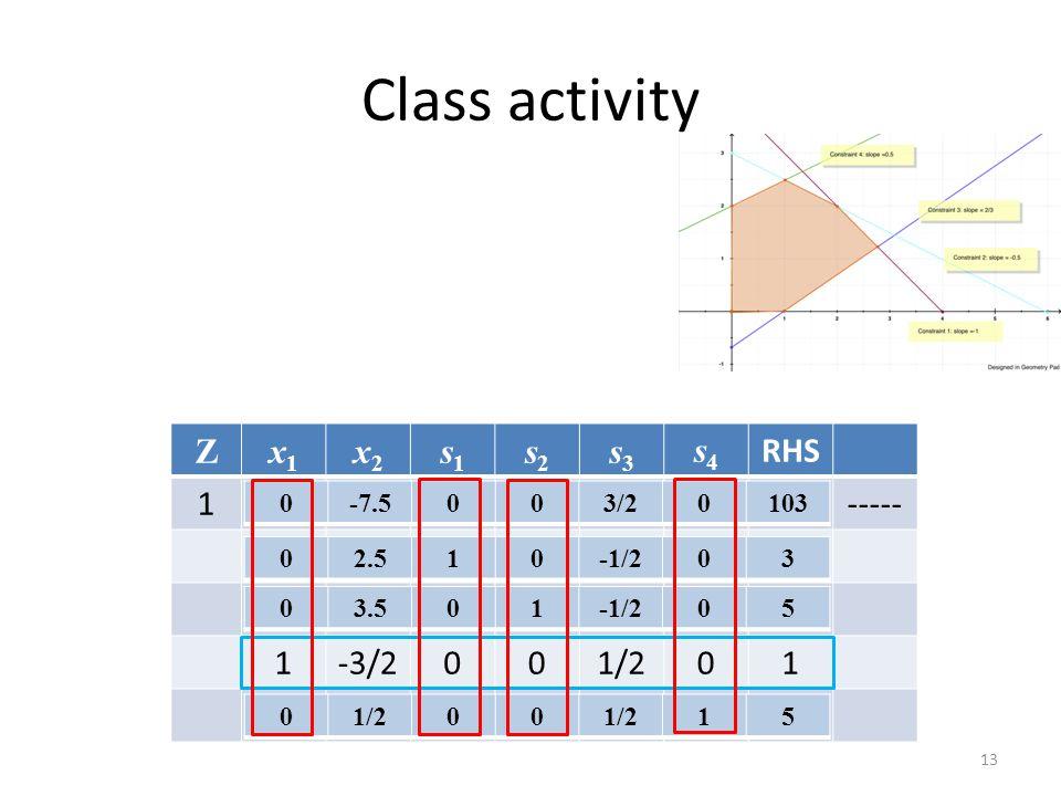 Class activity 13 Zx1x1 x2x2 s1s1 s2s2 s3s3 s4s4 RHS 1-3 0000100----- 1110004 1201006 1-3/2001/201 200014 0-7.5003/20103 02.510-1/203 03.501-1/205 01/