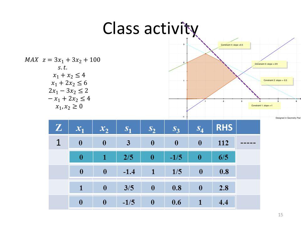 Class activity 15 Zx1x1 x2x2 s1s1 s2s2 s3s3 s4s4 RHS 1----- 0-7.5003/20103 012/50-1/506/5 03.501-1/205 003000112 00-1.411/500.8 1-3/2001/201 103/500.8