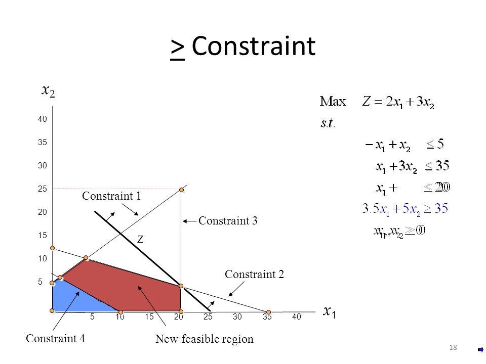 403530252015105 5 10 15 20 25 30 35 40 5 10 15 20 25 30 35 40 > Constraint x1x1x1x1 x 2 x 2 Constraint 1 Constraint 2 Constraint 3 Z New feasible regi