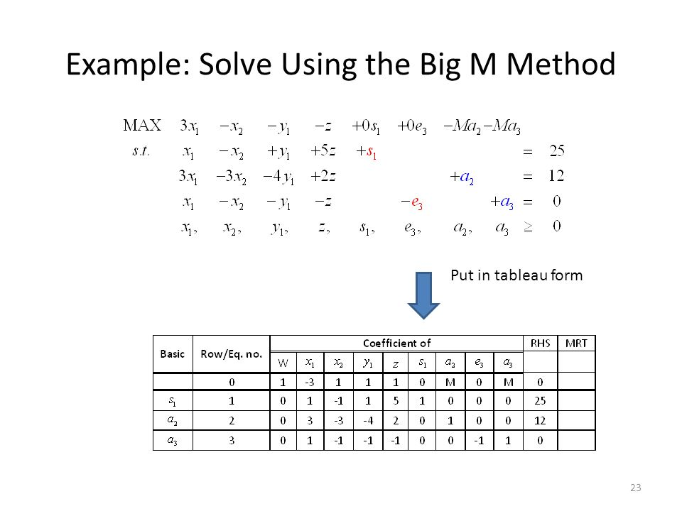 Example: Solve Using the Big M Method Put in tableau form 23