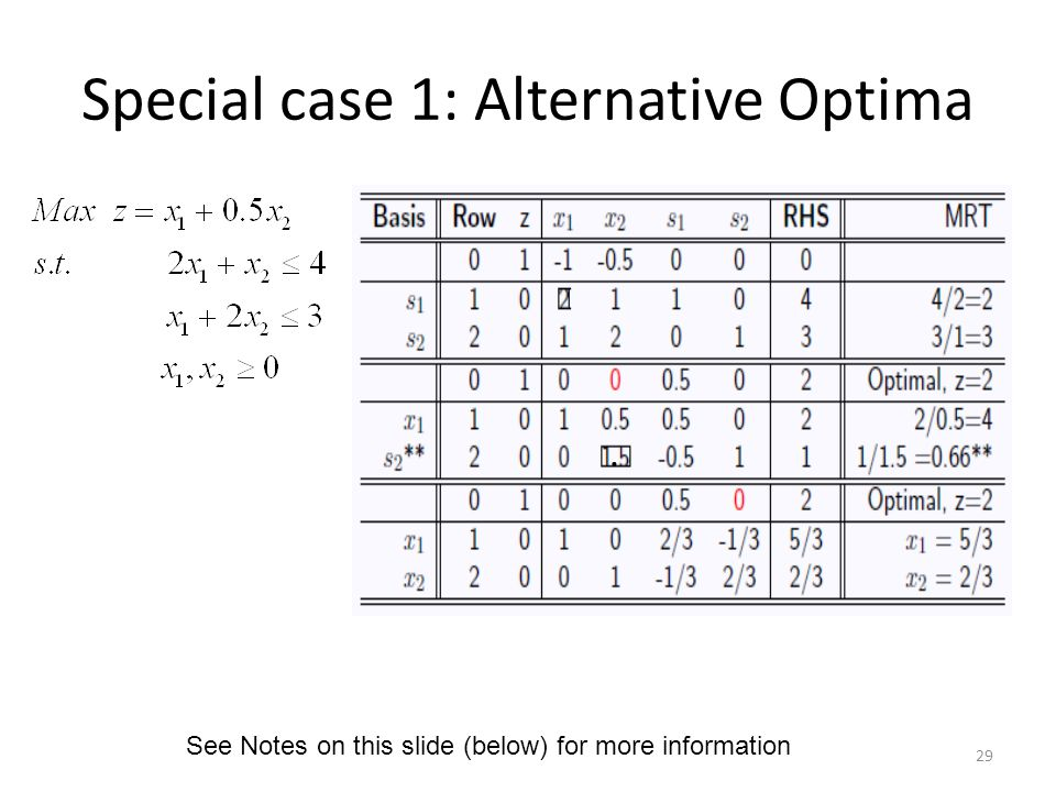 Special case 1: Alternative Optima. 29 See Notes on this slide (below) for more information