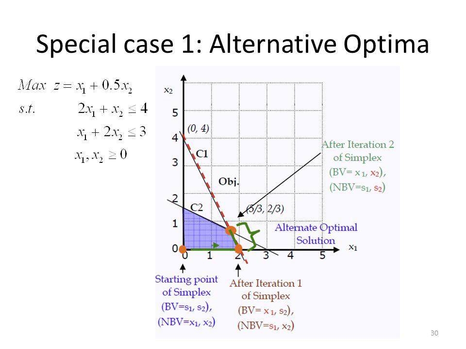 Special case 1: Alternative Optima 30
