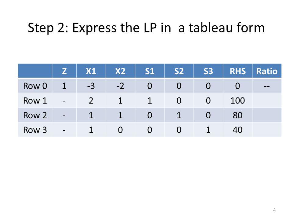 Step 2: Express the LP in a tableau form ZX1X2S1S2S3RHSRatio Row 01-3-20000-- Row 1-21100100 Row 2-1101080 Row 3-1000140 4
