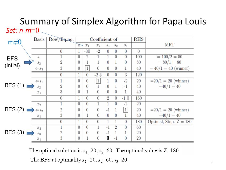 Summary of Simplex Algorithm for Papa Louis m ≠0 Set: n-m =0 1 7 BFS (intial) BFS (1) BFS (2) BFS (3) The optimal solution is x 1 =20, x 2 =60The opti