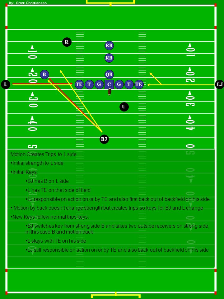 G QB T RB GT U LJ BJ C R L Motion Creates Trips to L side Initial strength to L side Initial Keys: BJ has B on L side L has TE on that side of field LJ responsible on action on or by TE and also first back out of backfield on his side Motion by back doesn't change strength but creates trips so keys for BJ and L change New Keys follow normal trips keys: BJ switches key from strong side B and takes two outside receivers on strong side, in this case B and motion back L stays with TE on his side LJ still responsible on action on or by TE and also back out of backfield on his side TE B