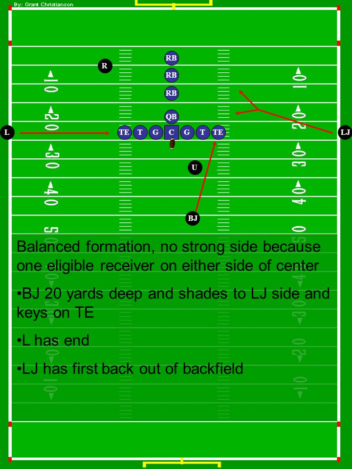 G QB TTEG R T RB TE RB U LLJ BJ C RB Balanced formation, no strong side because one eligible receiver on either side of center BJ 20 yards deep and shades to LJ side and keys on TE L has end LJ has first back out of backfield