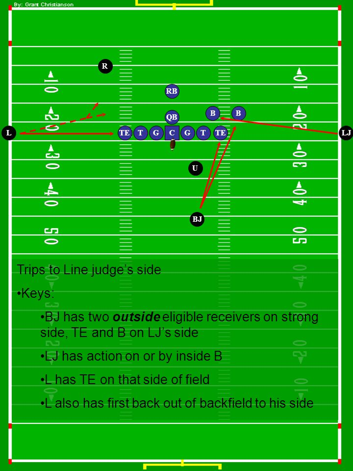 G QB TTEGT RB TE B U LJ BJ C B R L Trips to Line judge's side Keys: BJ has two outside eligible receivers on strong side, TE and B on LJ's side LJ has action on or by inside B L has TE on that side of field L also has first back out of backfield to his side