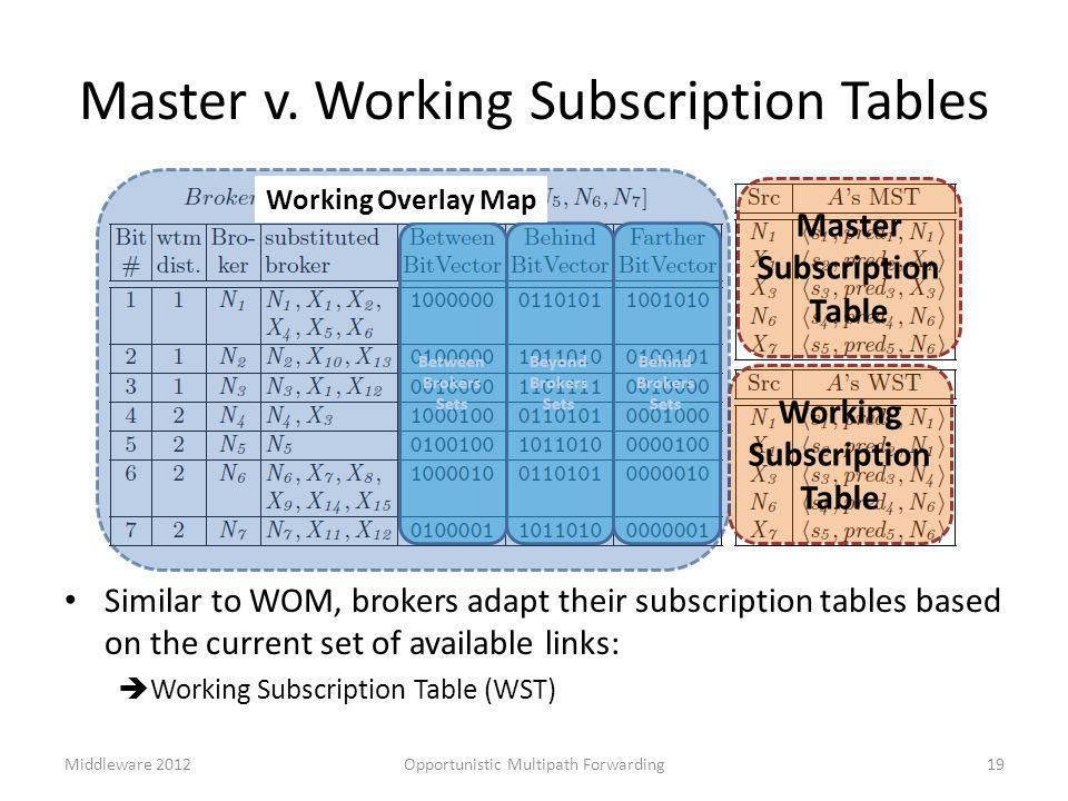 Master v. Working Subscription Tables Similar to WOM, brokers adapt their subscription tables based on the current set of available links:  Working S