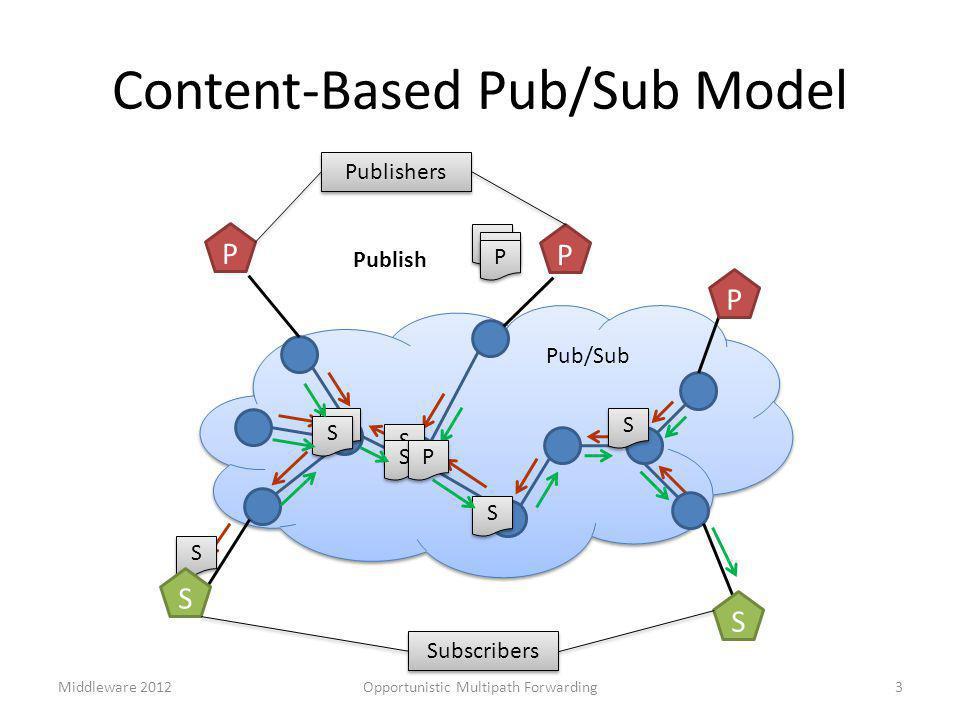 Content-Based Pub/Sub Model 3 Pub/Sub S S S S S S S S S S S S S S P P Publish P P P P P P S S Subscribers P P P Publishers Opportunistic Multipath For