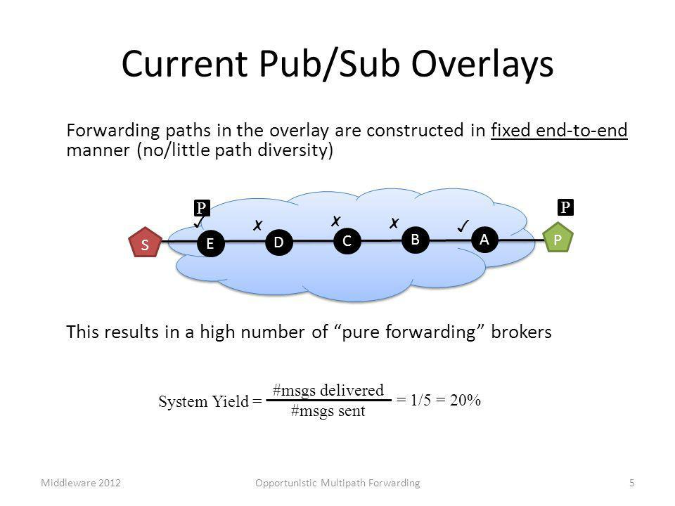 Forwarding paths in the overlay are constructed in fixed end-to-end manner (no/little path diversity) This results in a high number of pure forwarding brokers Current Pub/Sub Overlays D C E B A P S ✗ ✗ ✓ ✗ ✓ 5 P P #msgs delivered #msgs sent System Yield = = 1/5 = 20% Opportunistic Multipath ForwardingMiddleware 2012