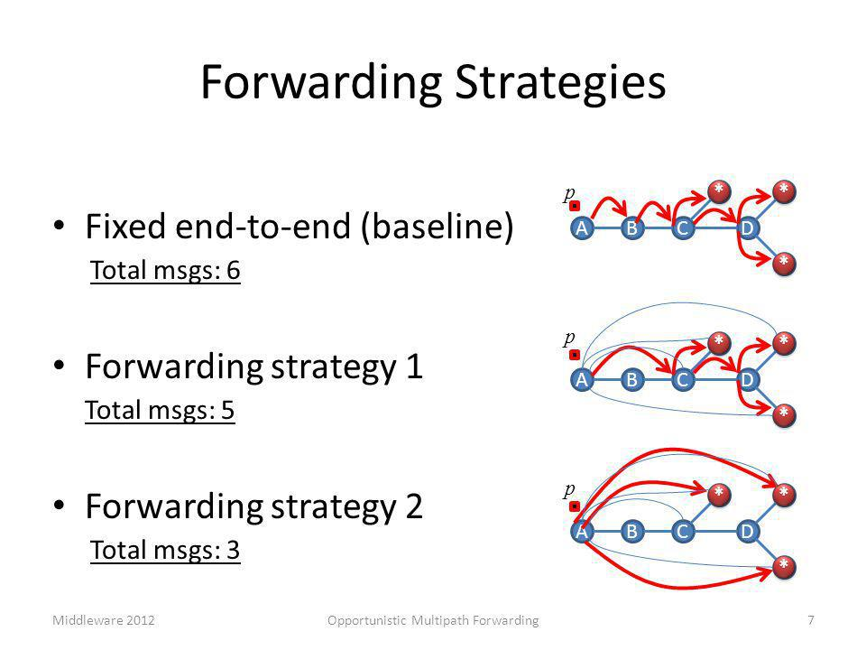 Fixed end-to-end (baseline) Total msgs: 6 Forwarding strategy 1 Total msgs: 5 Forwarding strategy 2 Total msgs: 3 ABC * D * * Forwarding Strategies ABC * D * * p * * * * * * p * * * * * * ABC * D * * p * * * * * * 7Opportunistic Multipath ForwardingMiddleware 2012