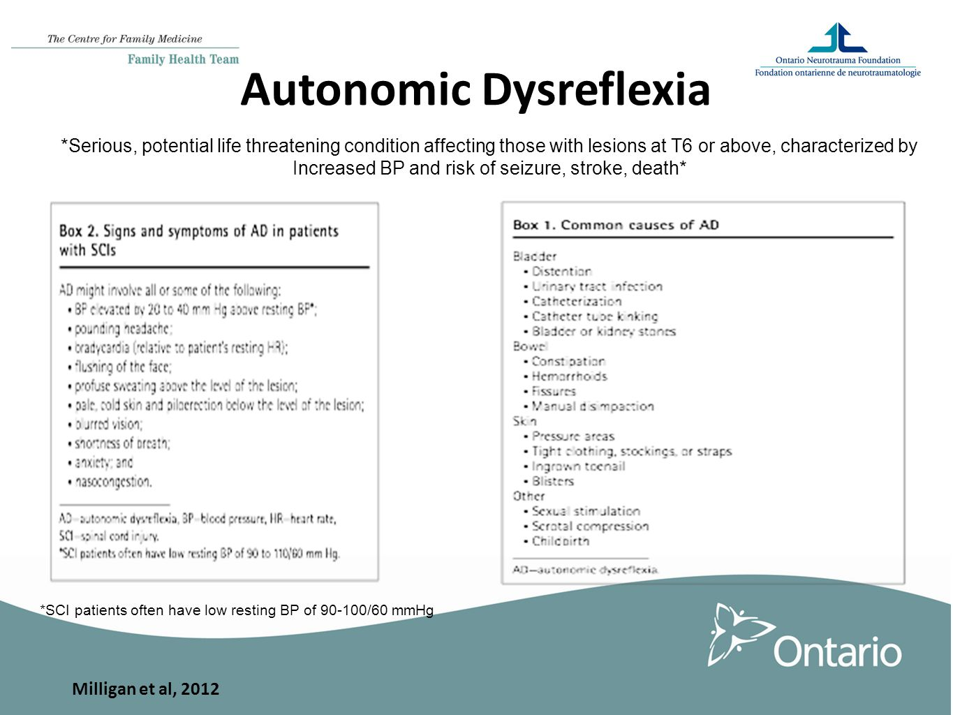 Autonomic Dysreflexia *Serious, potential life threatening condition affecting those with lesions at T6 or above, characterized by Increased BP and risk of seizure, stroke, death* *SCI patients often have low resting BP of 90-100/60 mmHg Milligan et al, 2012