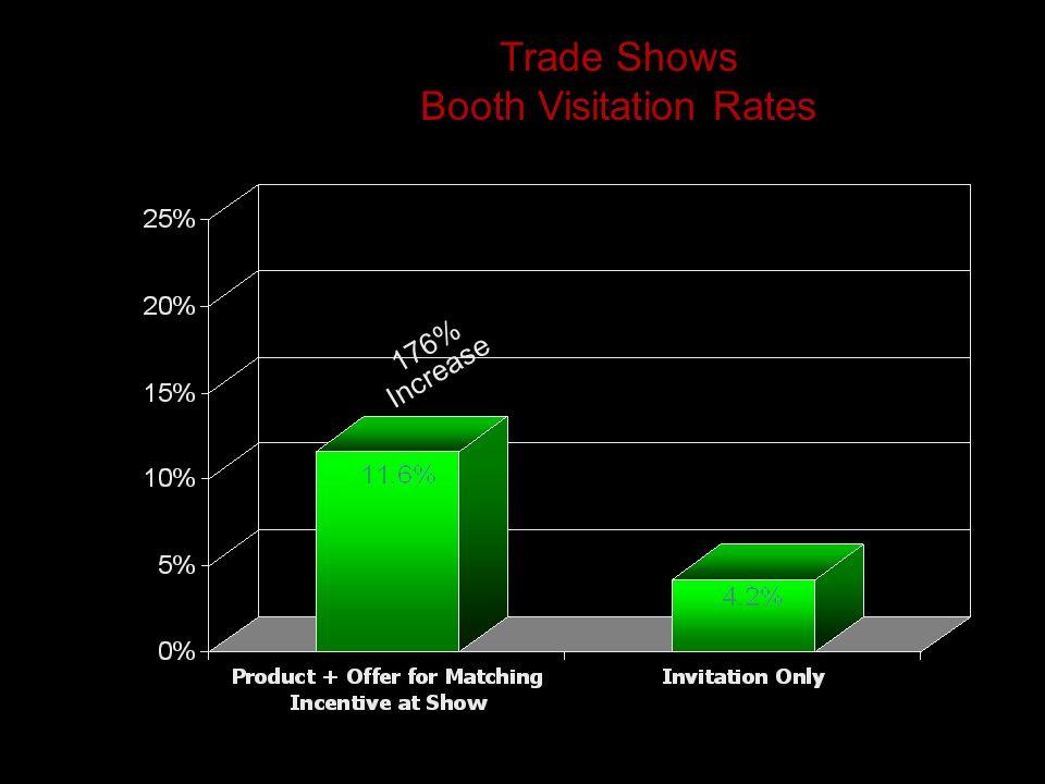 Trade Shows Booth Visitation Rates 176% Increase
