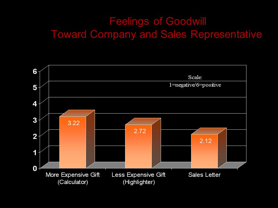 Feelings of Goodwill Toward Company and Sales Representative