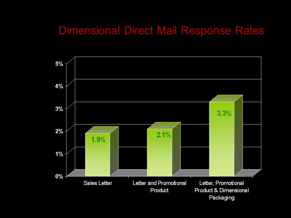 Dimensional Direct Mail Response Rates