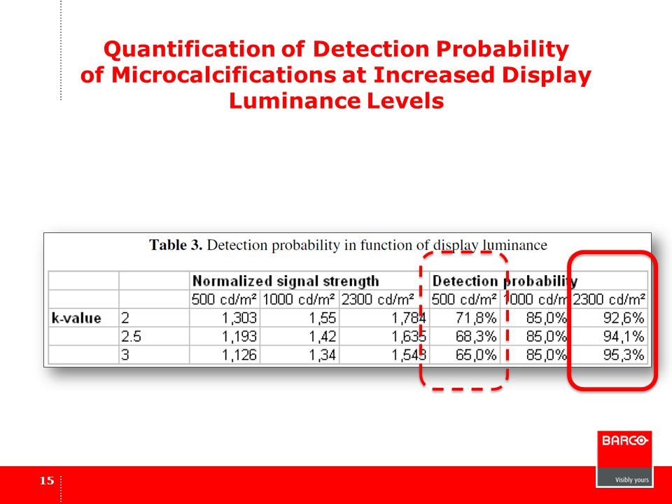 Quantification of Detection Probability of Microcalcifications at Increased Display Luminance Levels 15