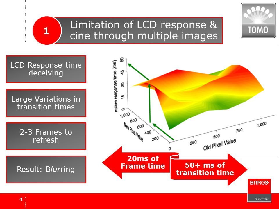 4 Limitation of LCD response & cine through multiple images 1 LCD Response time deceiving Large Variations in transition times 2-3 Frames to refresh Result: Blurring 20ms of Frame time 50+ ms of transition time