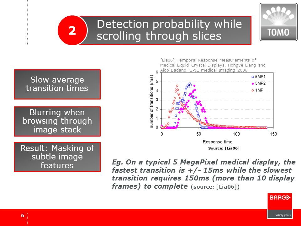 6 Detection probability while scrolling through slices 2 [Lia06] Temporal Response Measurements of Medical Liquid Crystal Displays, Hongye Liang and A
