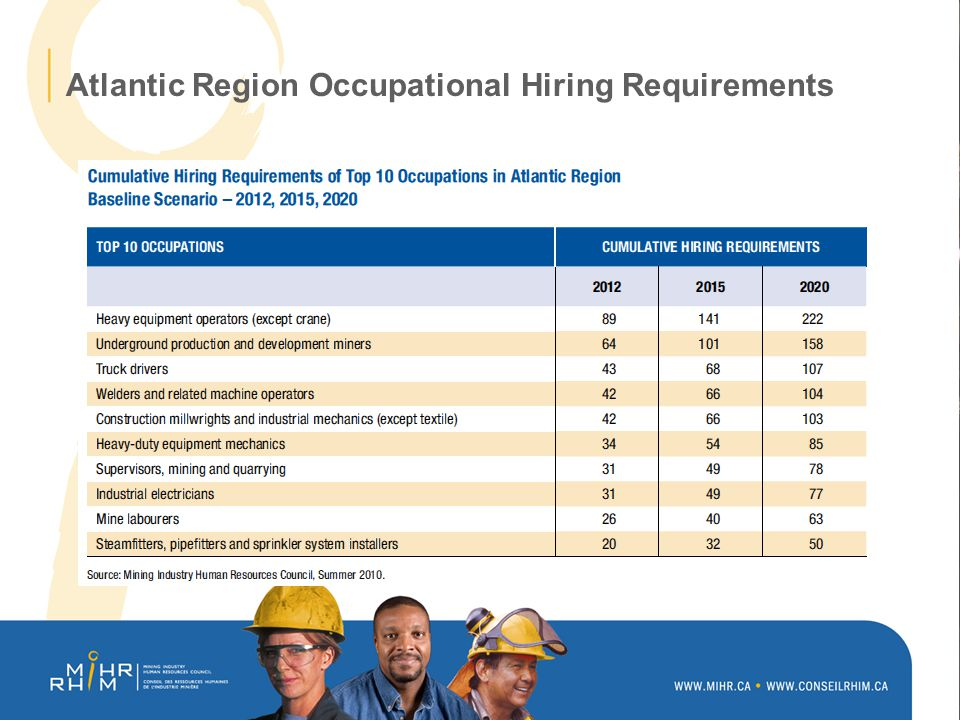 Atlantic Region Occupational Hiring Requirements