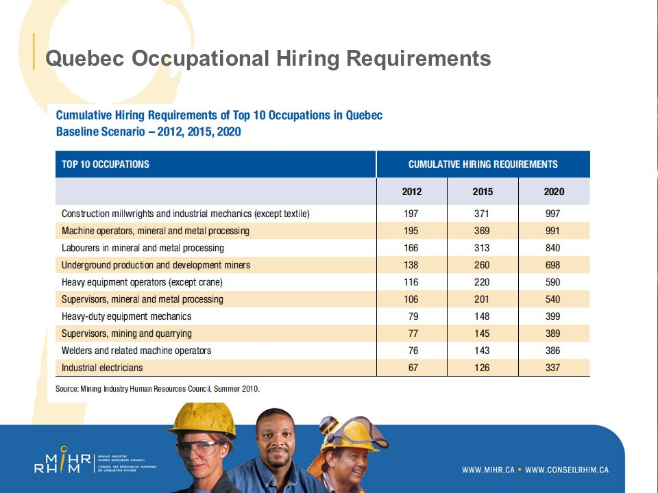 Quebec Occupational Hiring Requirements
