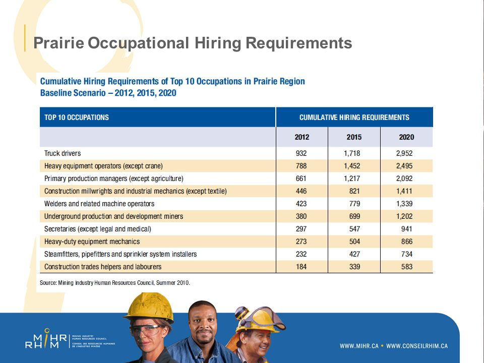 Prairie Occupational Hiring Requirements