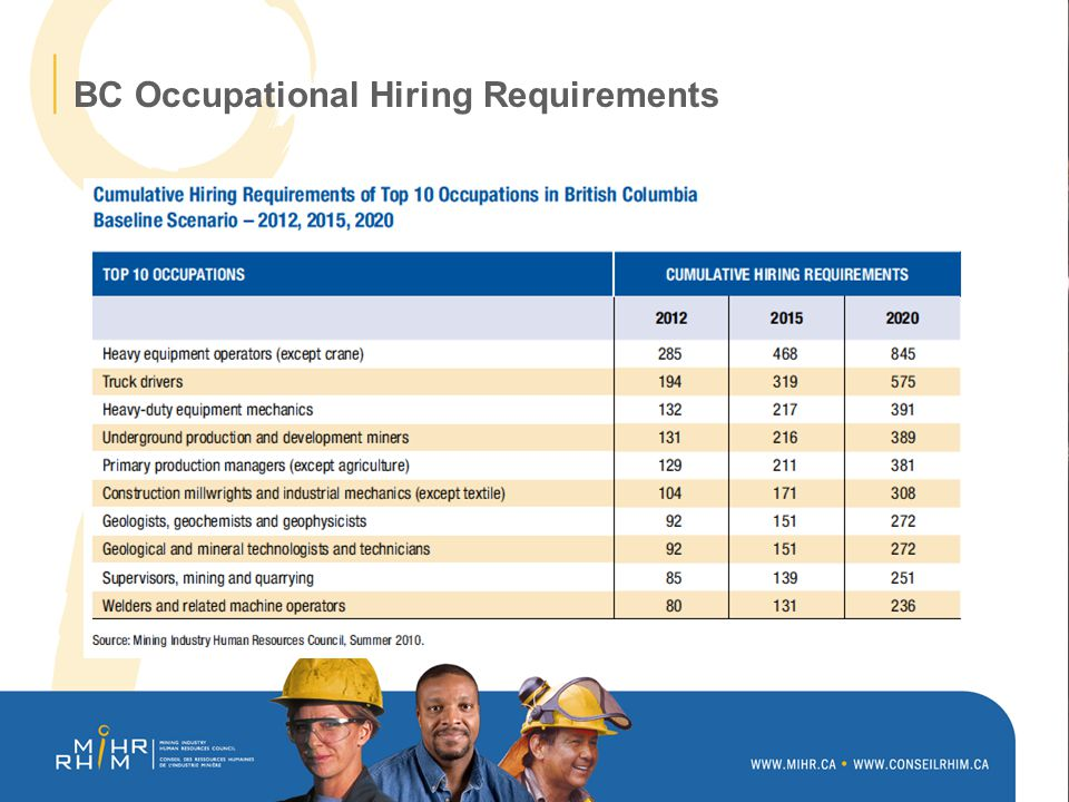 BC Occupational Hiring Requirements