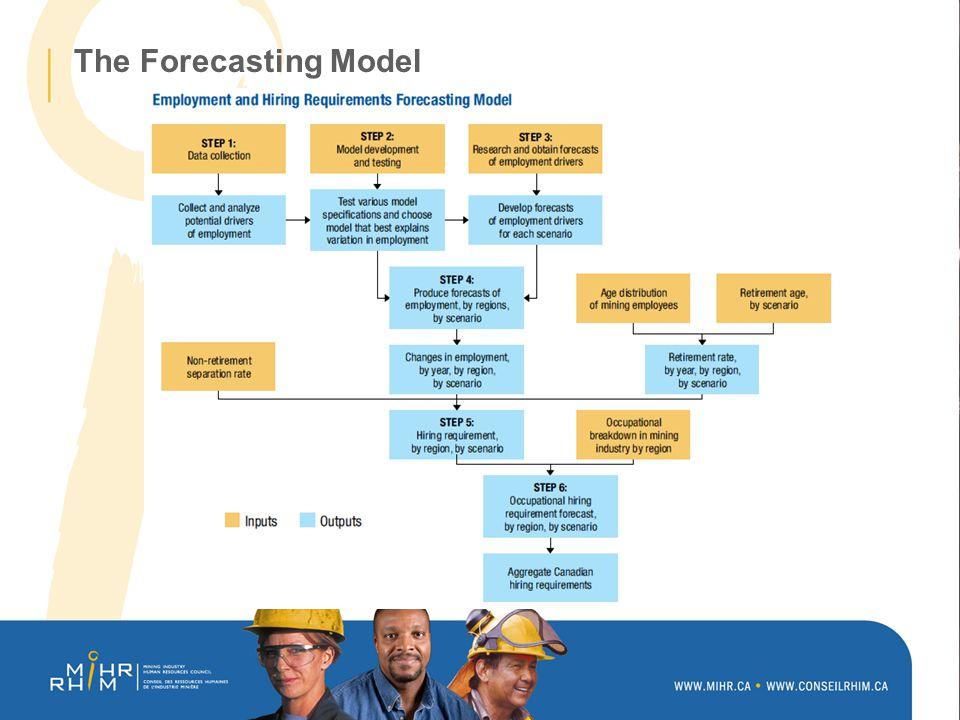 The Forecasting Model: Key Assumptions
