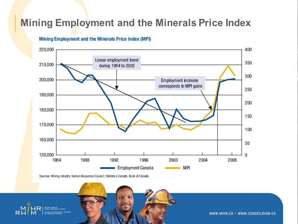 Mining Employment and the Minerals Price Index