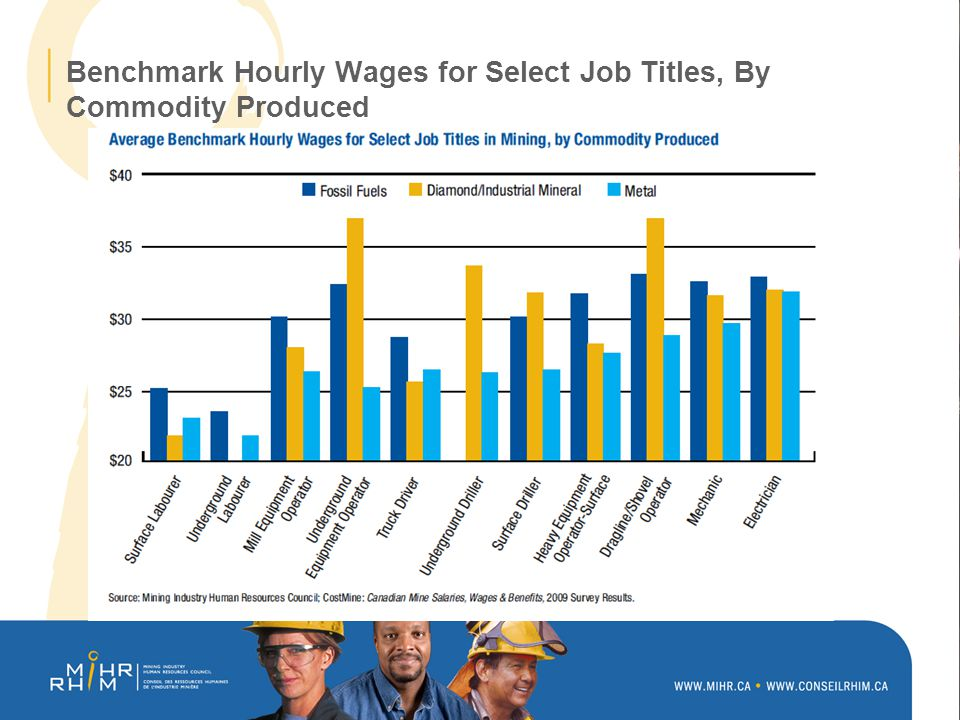 Benchmark Hourly Wages for Select Job Titles, By Commodity Produced