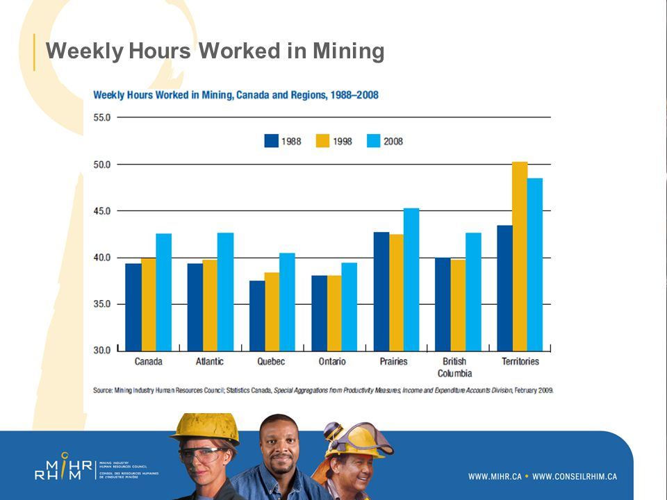 Weekly Hours Worked in Mining