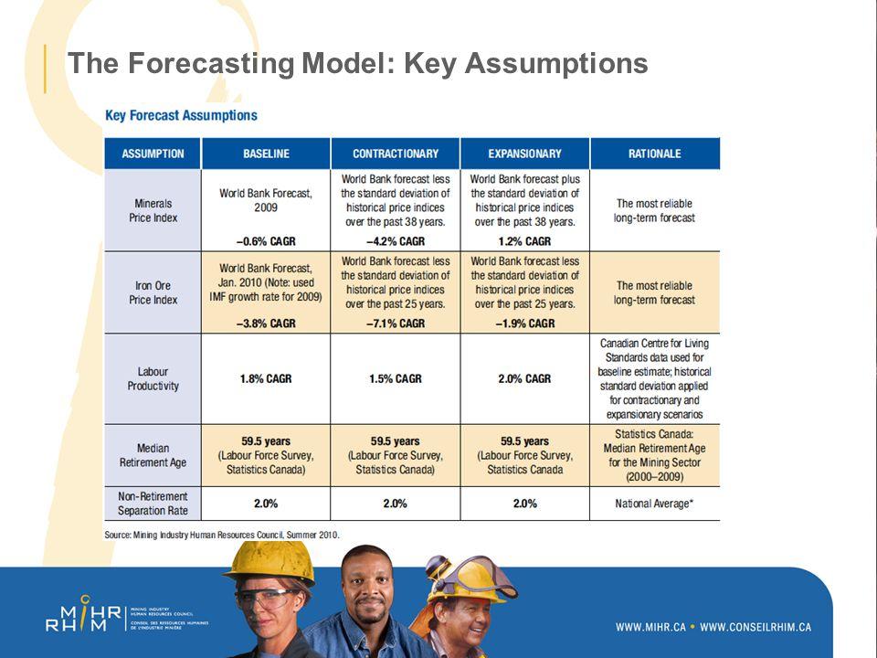 Regional Hiring Requirements Forecasts