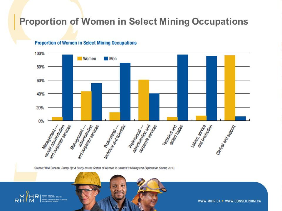 Proportion of Women in Select Mining Occupations
