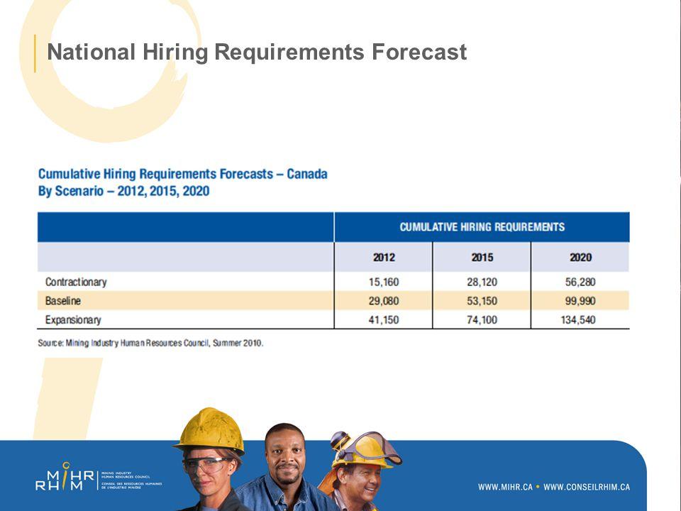 Atlantic Region Hiring Requirements Forecasts