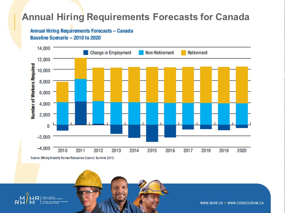 Annual Hiring Requirements Forecasts for Canada