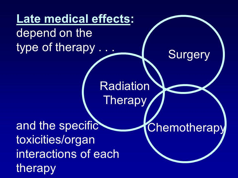 Late medical effects: depend on the type of therapy... Radiation Therapy Surgery Chemotherapy and the specific toxicities/organ interactions of each t