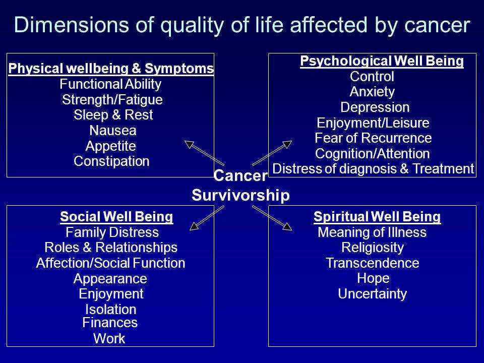 Cancer Survivorship Physical wellbeing & Symptoms Functional Ability Strength/Fatigue Sleep & Rest Nausea Appetite Constipation Psychological Well Bei