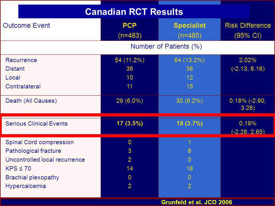 Outcome EventPCP (n=483) Specialist (n=485) Risk Difference (95% CI) Number of Patients (%) Recurrence Distant Local Contralateral 54 (11.2%) 36 10 11