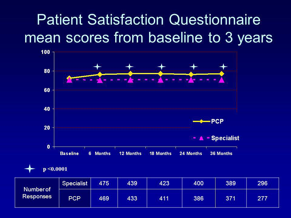 Patient Satisfaction Questionnaire mean scores from baseline to 3 years Number of Responses Specialist475439423400389296 PCP469433411386371277 p <0.00