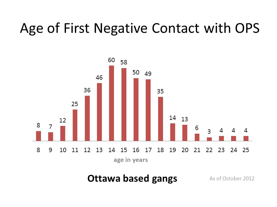 Age of First Negative Contact with OPS As of October 2012 Ottawa based gangs age in years