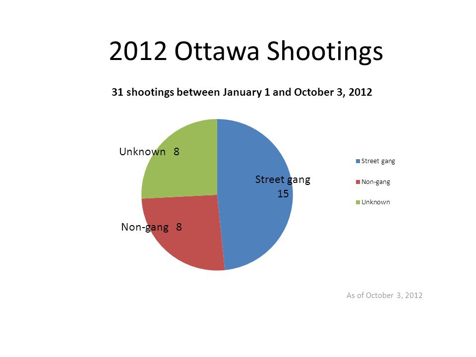2012 Ottawa Shootings As of October 3, 2012