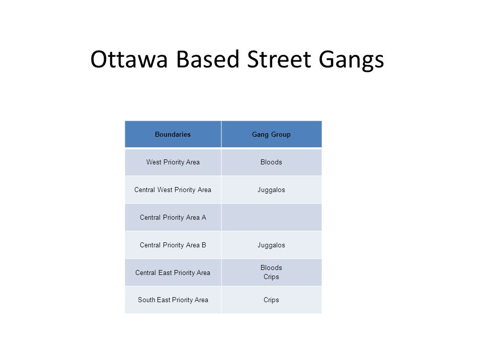 Ottawa Based Street Gangs BoundariesGang Group West Priority AreaBloods Central West Priority AreaJuggalos Central Priority Area A Central Priority Area BJuggalos Central East Priority Area Bloods Crips South East Priority AreaCrips