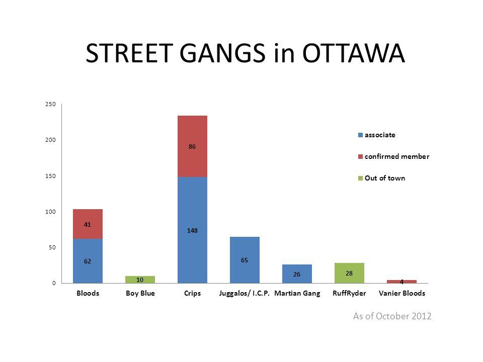 STREET GANGS in OTTAWA As of October 2012