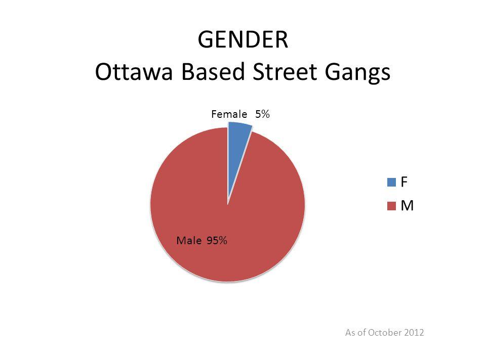 GENDER Ottawa Based Street Gangs As of October 2012