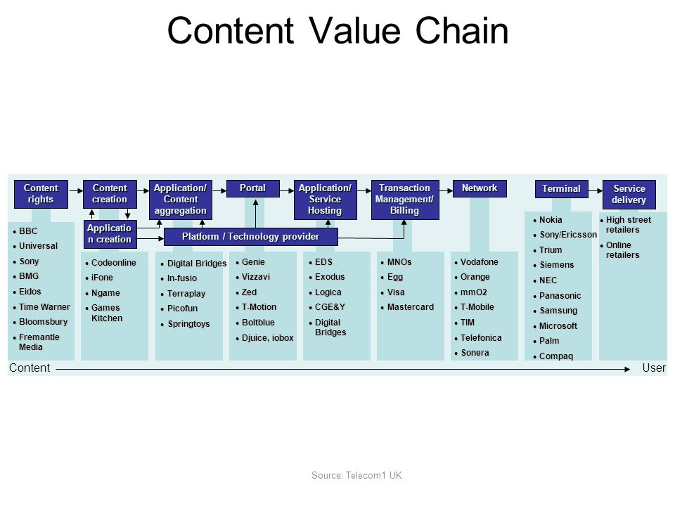 Content Value Chain Content rights Content creation Application/ Content aggregation Portal Application/ Service Hosting Transaction Management/ Billing Network Terminal Service delivery BBC BBC Universal Universal Sony Sony BMG BMG Eidos Eidos Time Warner Time Warner Bloomsbury Bloomsbury Fremantle Media Fremantle Media Codeonline Codeonline iFone iFone Ngame Ngame Games Kitchen Games Kitchen Digital Bridges Digital Bridges In-fusio In-fusio Terraplay Terraplay Picofun Picofun Springtoys Springtoys Genie Genie Vizzavi Vizzavi Zed Zed T-Motion T-Motion Boltblue Boltblue Djuice, iobox Djuice, iobox EDS EDS Exodus Exodus Logica Logica CGE&Y CGE&Y Digital Bridges Digital Bridges MNOs MNOs Egg Egg Visa Visa Mastercard Mastercard Vodafone Vodafone Orange Orange mmO2 mmO2 T-Mobile T-Mobile TIM TIM Telefonica Telefonica Sonera Sonera Nokia Nokia Sony/Ericsson Sony/Ericsson Trium Trium Siemens Siemens NEC NEC Panasonic Panasonic Samsung Samsung Microsoft Microsoft Palm Palm Compaq Compaq High street retailers High street retailers Online retailers Online retailers Applicatio n creation Platform / Technology provider Source: Telecom1 UK Content User