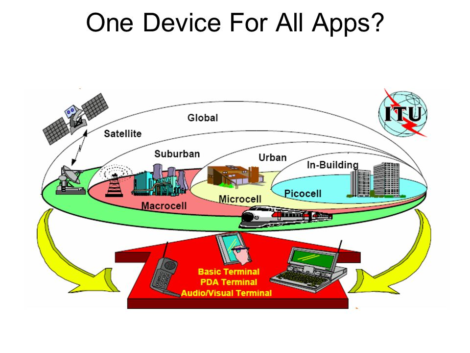 One Device For All Apps