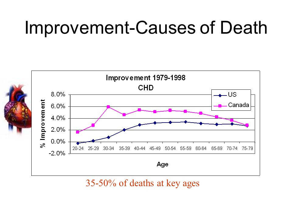 Improvement-Causes of Death 35-50% of deaths at key ages