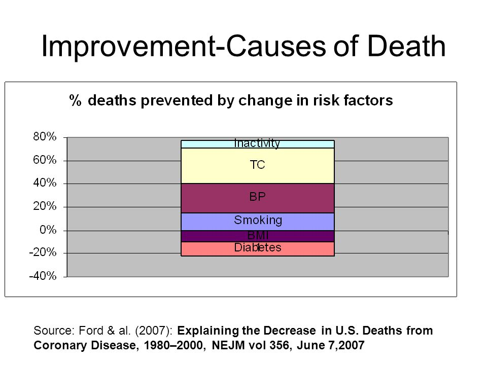 Improvement-Causes of Death Source: Ford & al. (2007): Explaining the Decrease in U.S.