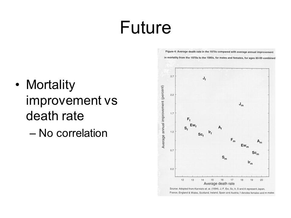 Future Mortality improvement vs death rate –No correlation