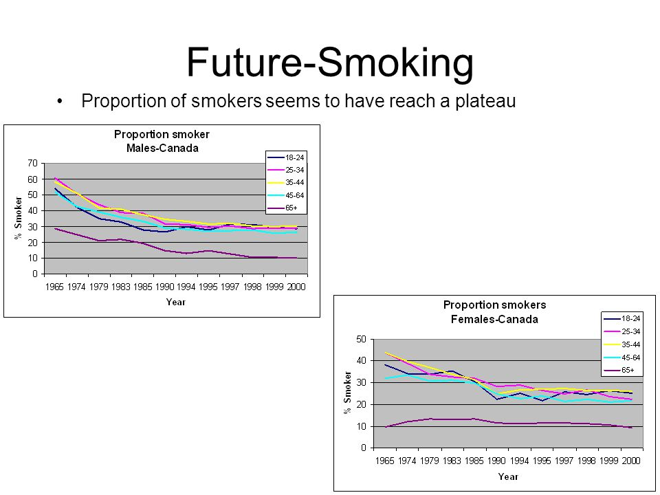 Future-Smoking Proportion of smokers seems to have reach a plateau